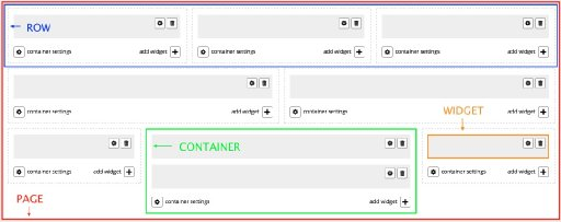 Site Builder Terminology